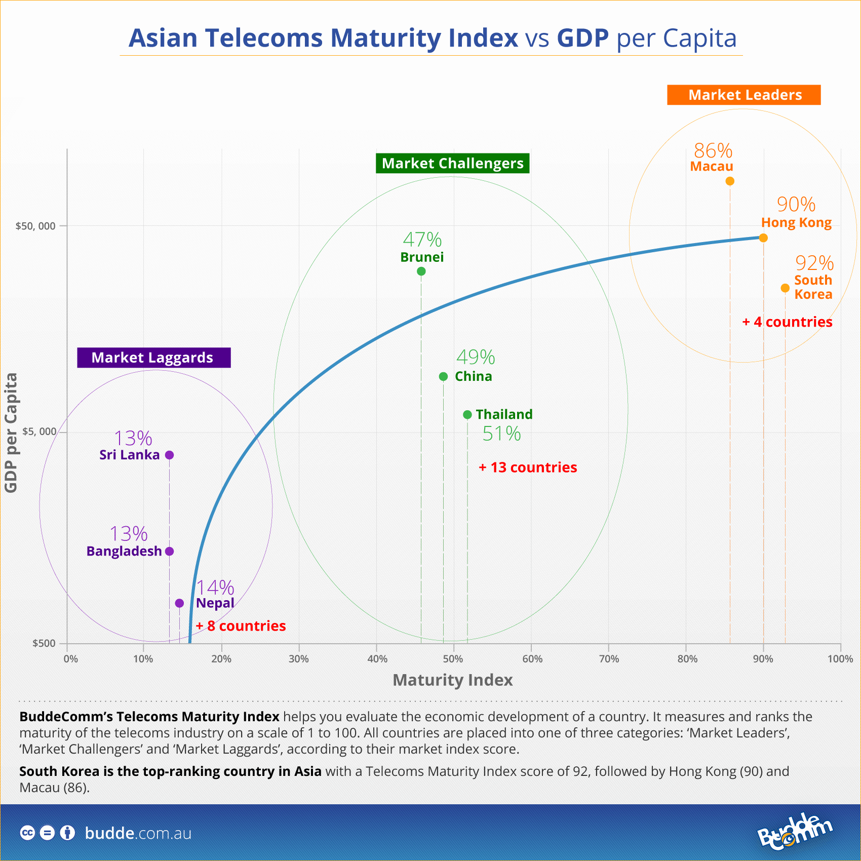 Asian Telecoms Maturity Index example